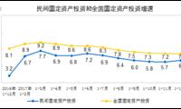 2017年民间固定资产投资增长6.0%