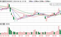 丰元股份股东赵光辉向首创证券补充质押100万股 占其所持的2.37%
