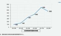 互联网理财指数六年来首次下滑 降幅超23%