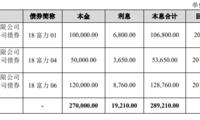 富力地产:拟发行19.80亿元公司债券 将用于偿付已发行债券年内到期回售部分