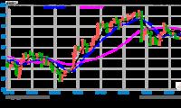 邦达亚洲:鹰派决议升温加息预期 黄金刷新1周低位