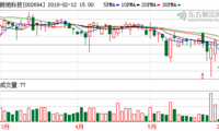 顾地科技:控股股东3488万股股权质押逼近平仓线 股票停牌