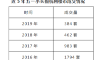 """小长假里""""寸步难行""""的杭州 为何楼市创下5年新低?"""