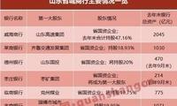 山东省内城商行受国资青睐 6家国资入主5家被增资