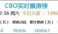 《流浪地球》票房破34亿!暂居中国影史票房第3