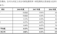 神工股份创新能力存疑:研发人员仅15人 3年研发投入不足2000万 研发占比降至3.86%