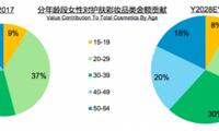 中国有一半的化妆品都被30岁以下的人买走了