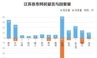 4月江苏问政简报:徐州保利万科一项目土壤污染问题引业主担忧