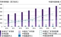 与其他国家相比 中国半导体行业的发展到底如何?