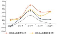 2019中国房地产百强企业研究报告
