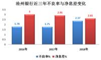 """沧州银行不良贷款率明显上升 拨备覆盖率逼近监管""""红线"""""""