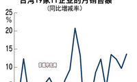 台湾19家IT企业10月合计销售额创单月历史新高