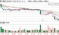 高管增持董事长之母减持套现2.08亿 奥飞娱乐控股股东质押率超64%