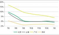 北上广深房价集体下跌 二三线城市涨幅总体收窄