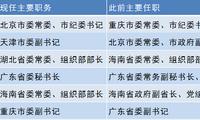 一周人事:天津、重庆党委专职副书记到任 3地调整市委书记