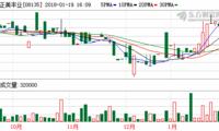 正美丰业获主要股东售27.23%的股份予主席夏秀峰